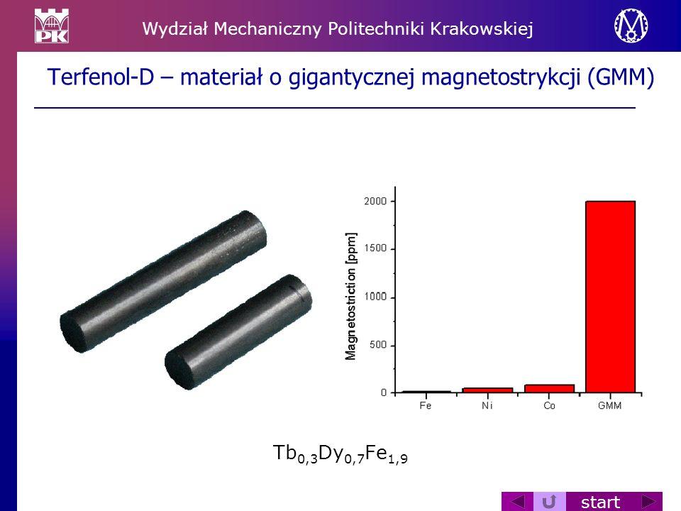 Terfenol-D – materiał o gigantycznej magnetostrykcji (GMM)