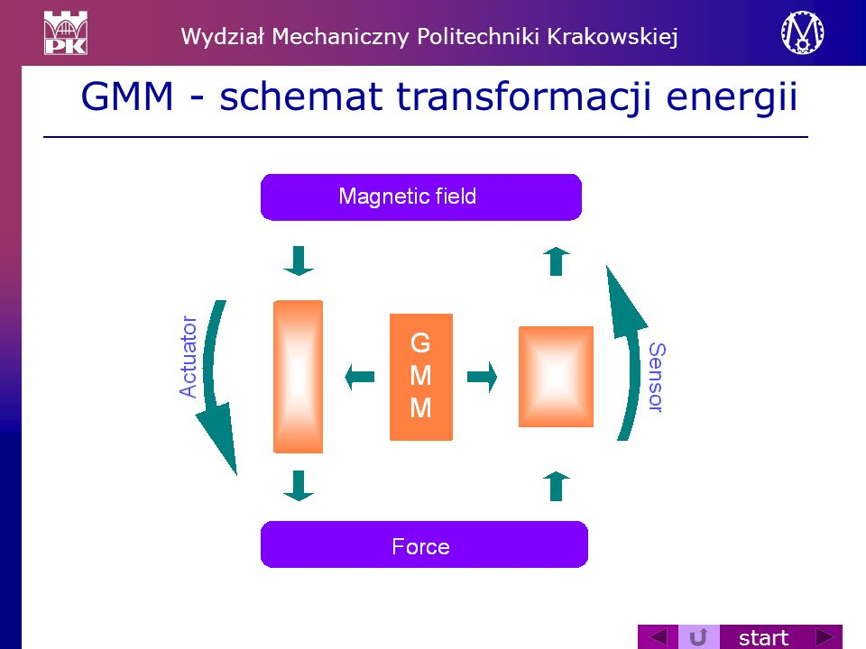 GMM - schemat transformacji energii