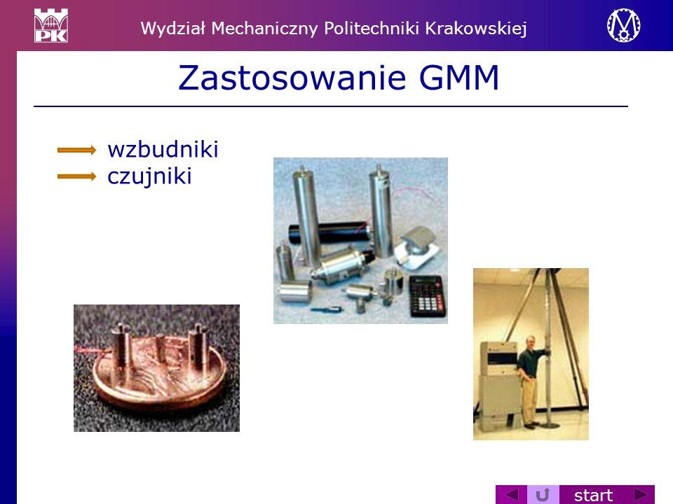 Zastosowanie GMM wzbudniki czujniki