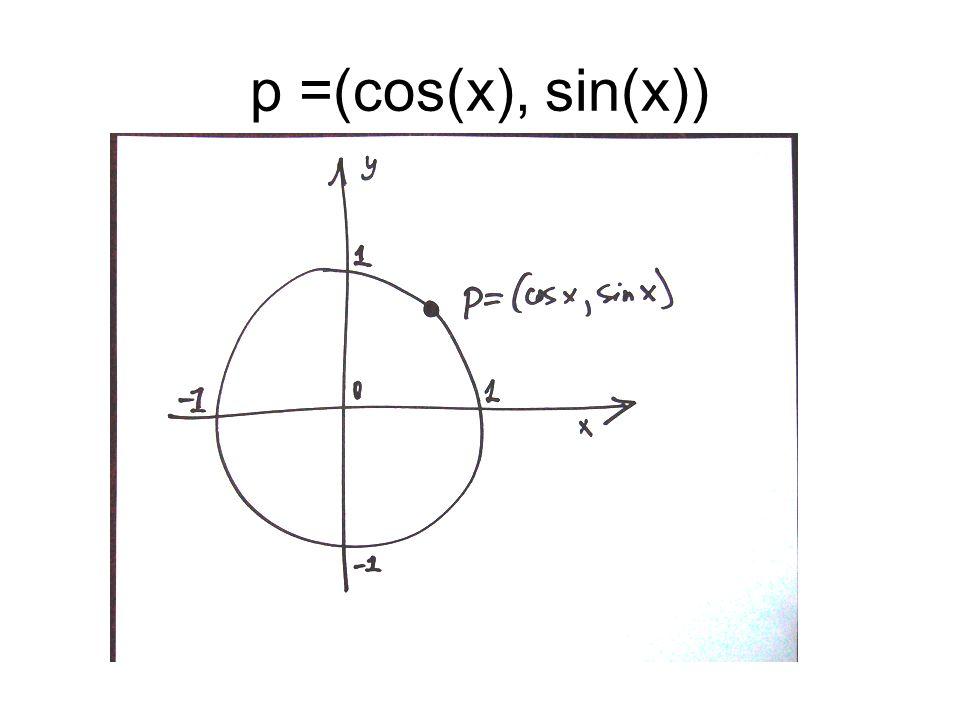 p =(cos(x), sin(x))