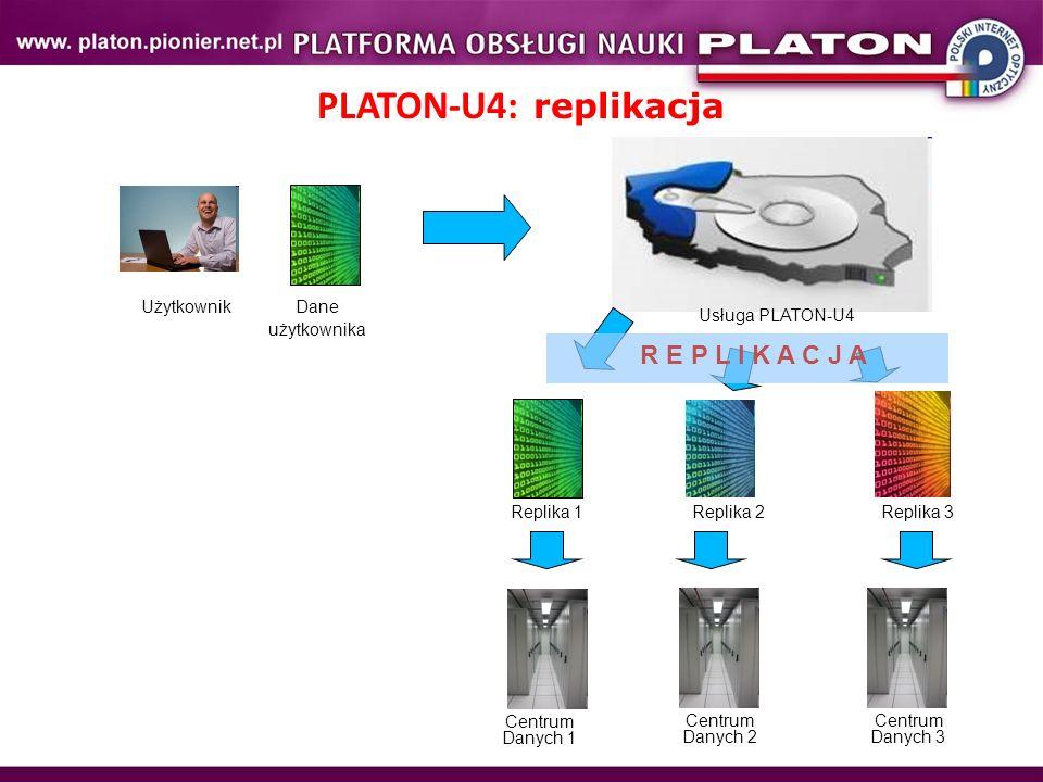 PLATON-U4: replikacja R E P L I K A C J A Użytkownik Dane użytkownika