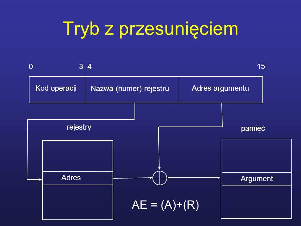 Tryb z przesunięciem AE = (A)+(R) 0 3 4 15 Kod operacji