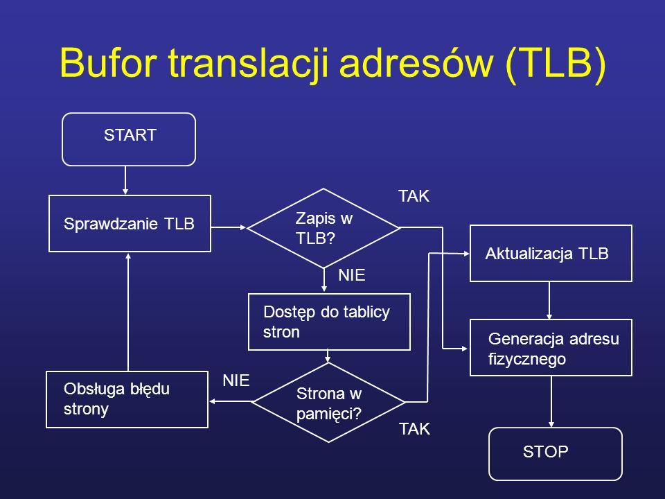 Bufor translacji adresów (TLB)