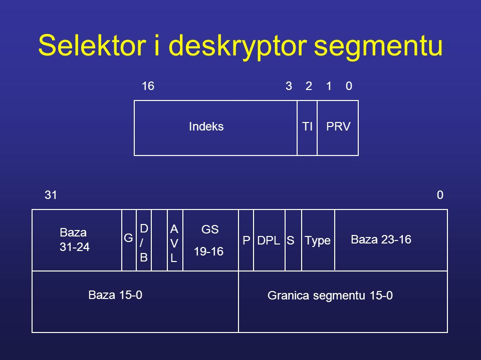 Selektor i deskryptor segmentu