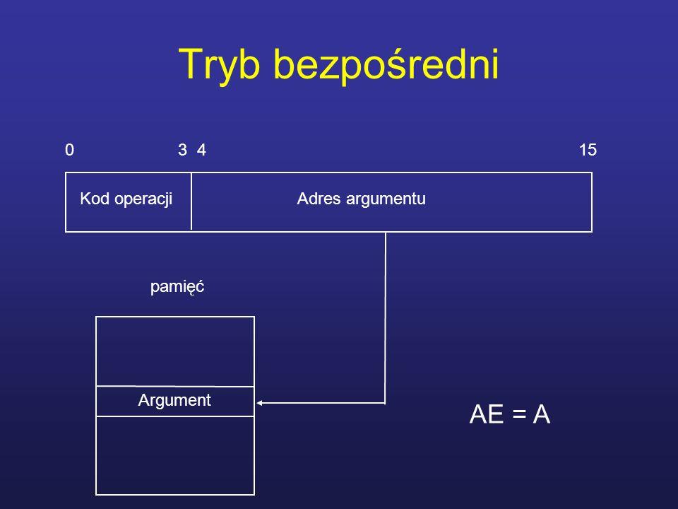 Tryb bezpośredni AE = A 0 3 4 15 Kod operacji Adres argumentu pamięć