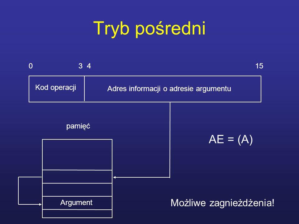 Tryb pośredni AE = (A) Możliwe zagnieżdżenia! 0 3 4 15 Kod operacji