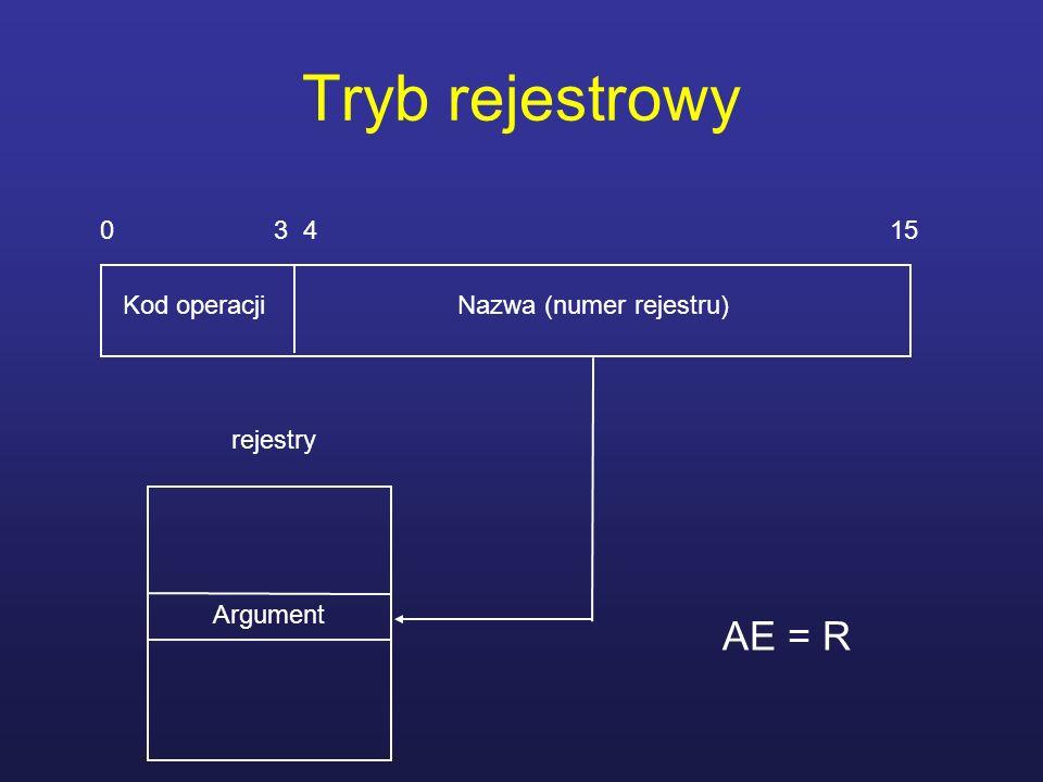 Tryb rejestrowy AE = R 0 3 4 15 Kod operacji Nazwa (numer rejestru)