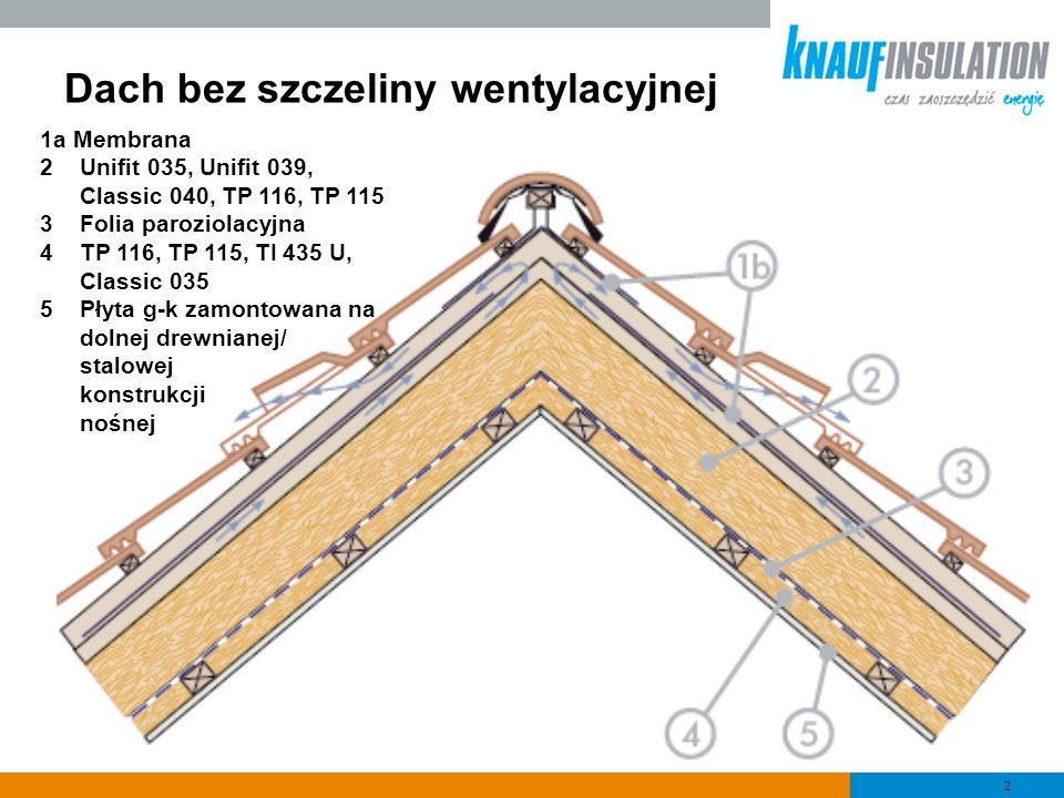 Dach bez szczeliny wentylacyjnej