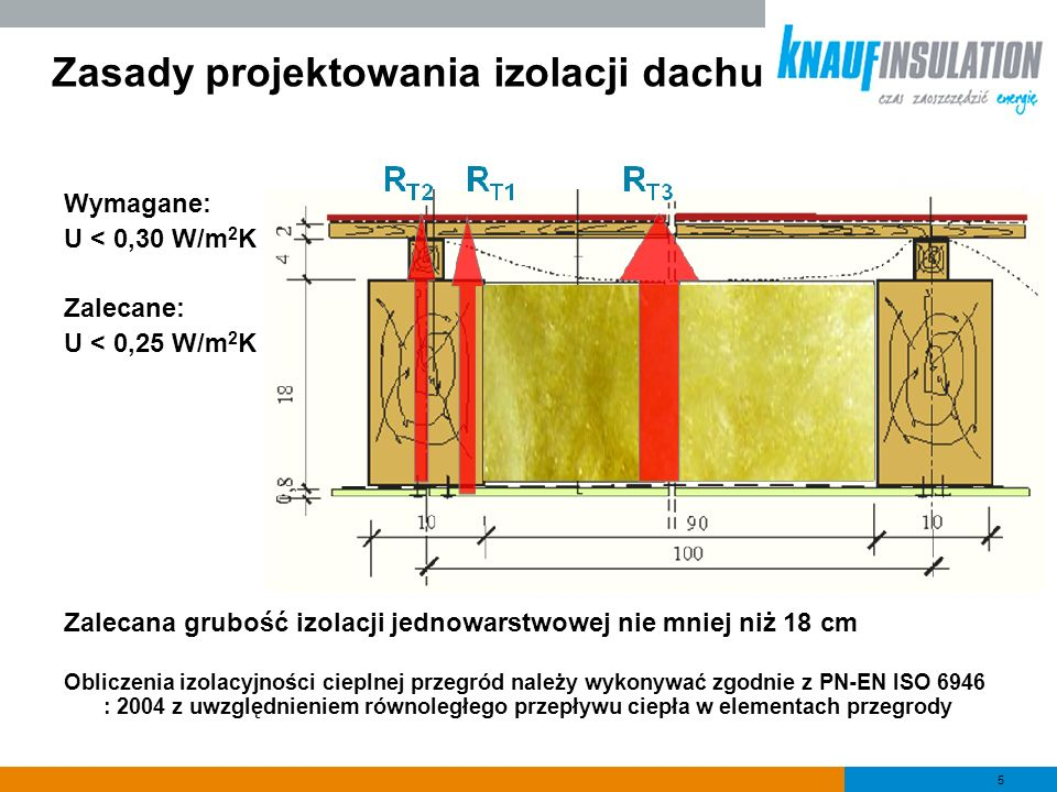 Zasady projektowania izolacji dachu