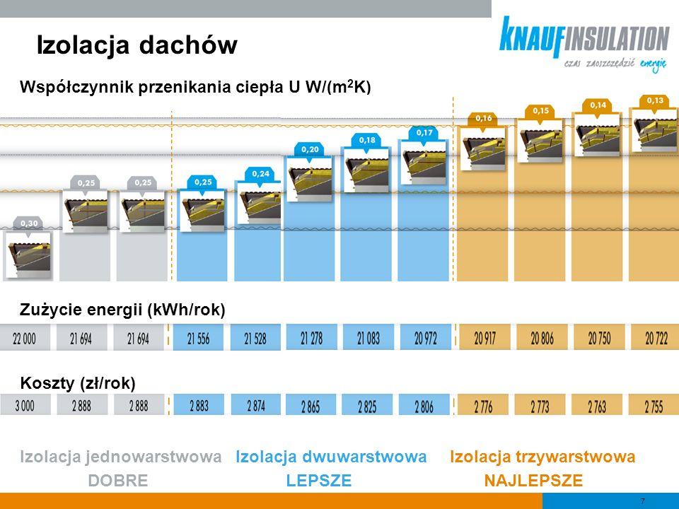 Izolacja dachów Współczynnik przenikania ciepła U W/(m2K)