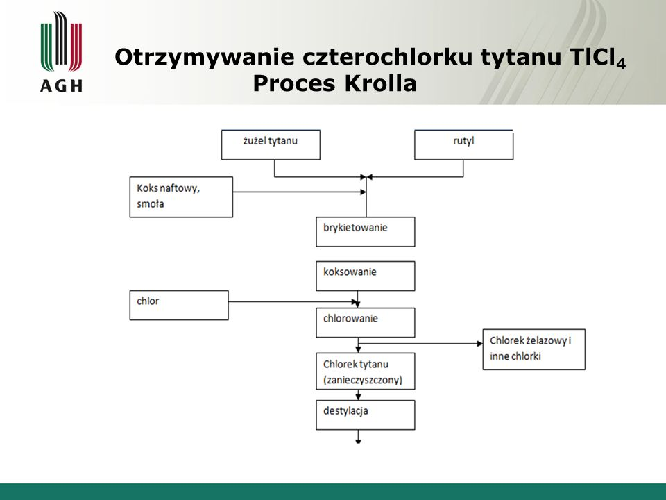 Otrzymywanie czterochlorku tytanu TlCl4 Proces Krolla