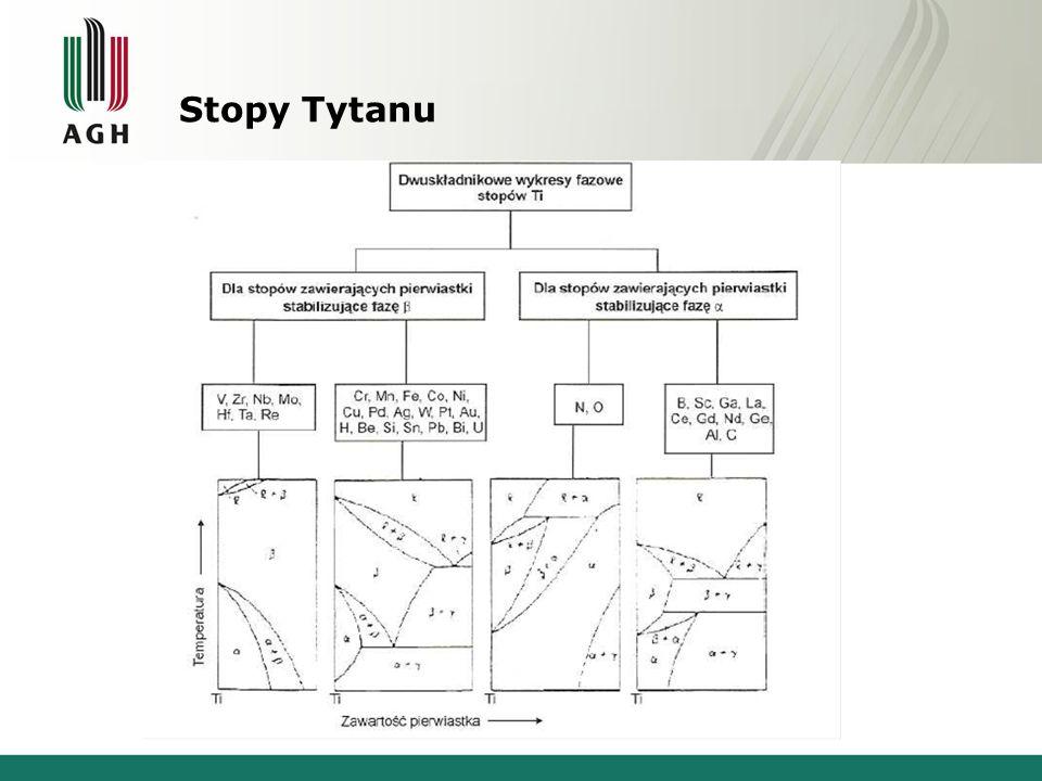 Stopy Tytanu