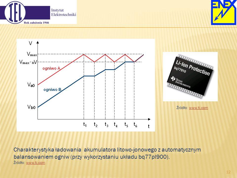 Źródło: www.ti.com Charakterystyka ładowania akumulatora litowo-jonowego z automatycznym balansowaniem ogniw (przy wykorzystaniu układu bq77pl900).