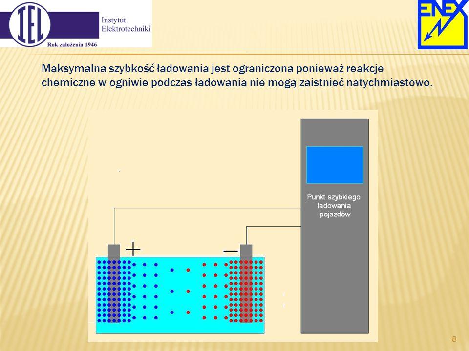Maksymalna szybkość ładowania jest ograniczona ponieważ reakcje chemiczne w ogniwie podczas ładowania nie mogą zaistnieć natychmiastowo.