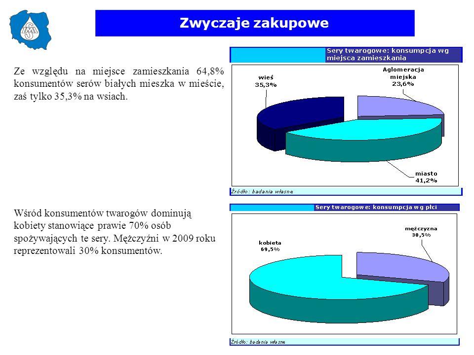 Zwyczaje zakupowe Ze względu na miejsce zamieszkania 64,8% konsumentów serów białych mieszka w mieście, zaś tylko 35,3% na wsiach.
