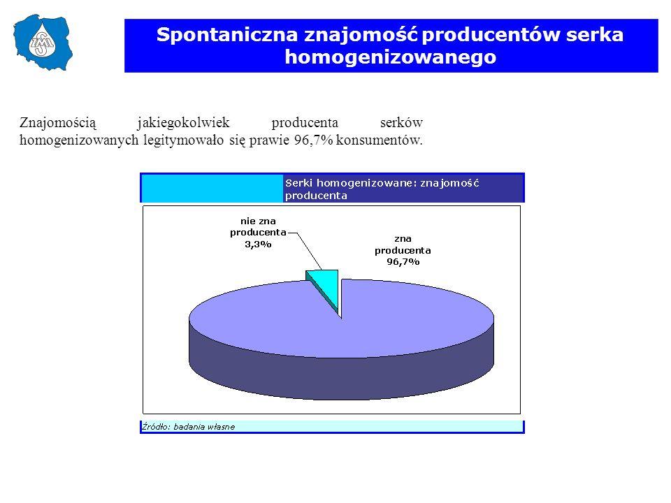 Spontaniczna znajomość producentów serka homogenizowanego