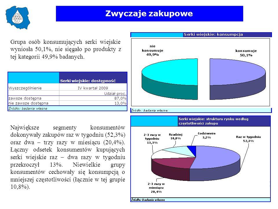 Zwyczaje zakupowe Grupa osób konsumujących serki wiejskie wyniosła 50,1%, nie sięgało po produkty z tej kategorii 49,9% badanych.