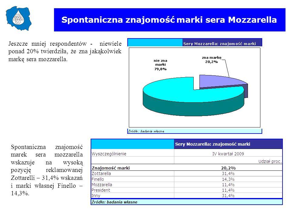 Spontaniczna znajomość marki sera Mozzarella