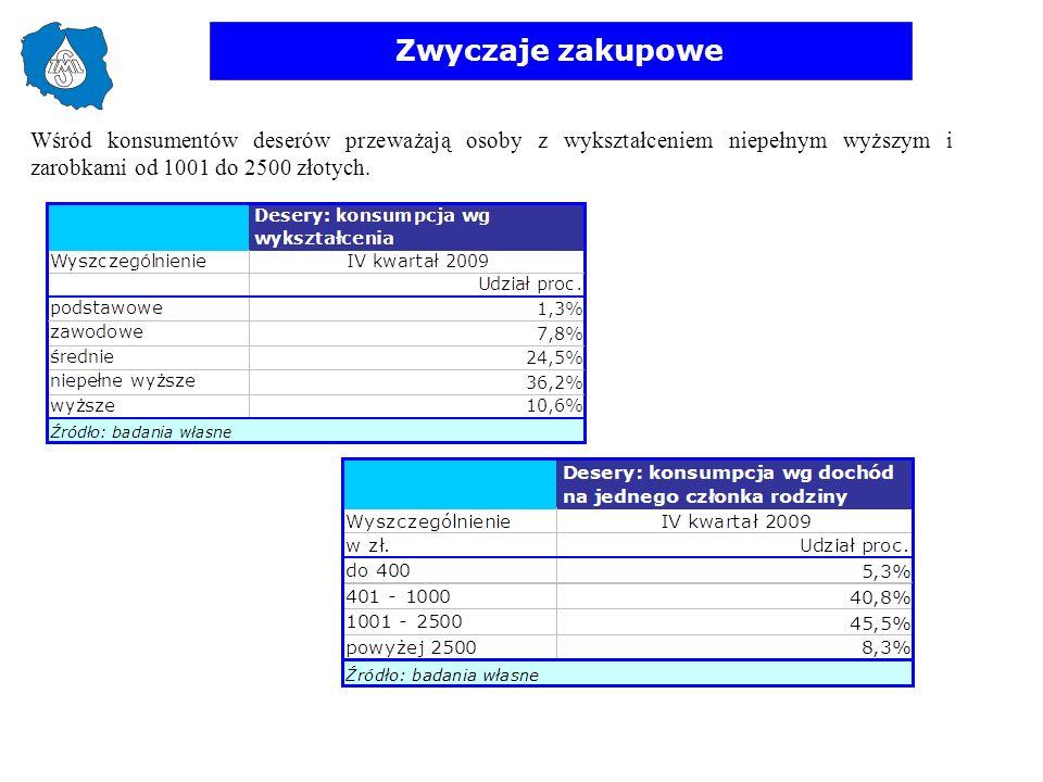 Zwyczaje zakupowe Wśród konsumentów deserów przeważają osoby z wykształceniem niepełnym wyższym i zarobkami od 1001 do 2500 złotych.