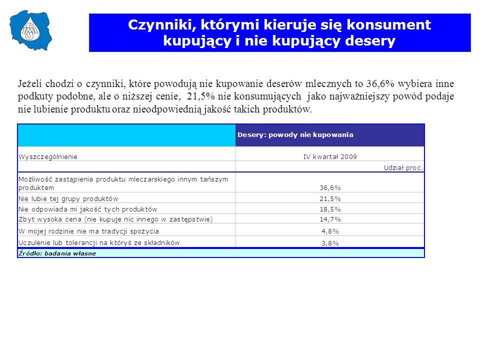 Czynniki, którymi kieruje się konsument kupujący i nie kupujący desery
