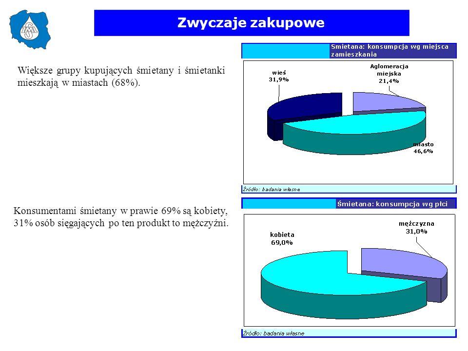 Zwyczaje zakupowe Większe grupy kupujących śmietany i śmietanki mieszkają w miastach (68%).