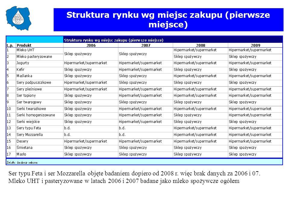 Struktura rynku wg miejsc zakupu (pierwsze miejsce)