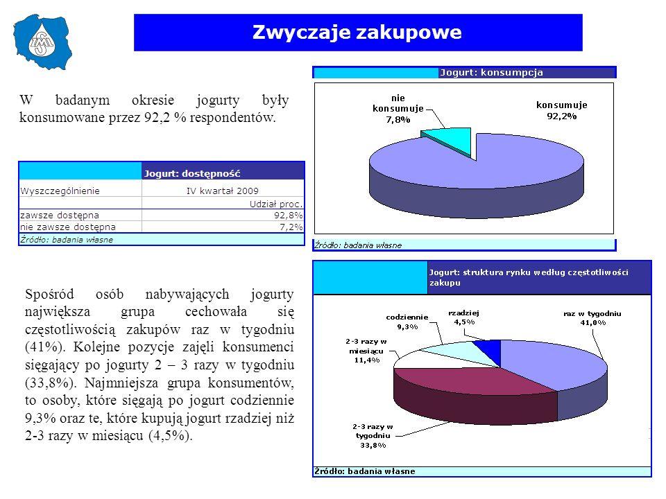Zwyczaje zakupowe W badanym okresie jogurty były konsumowane przez 92,2 % respondentów.