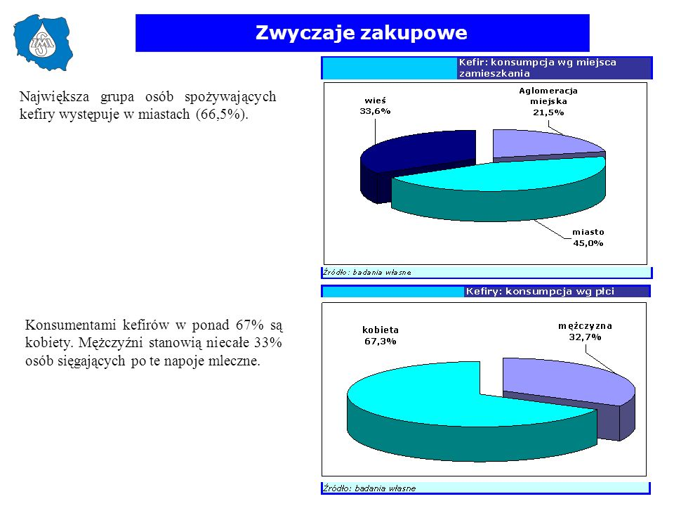 Zwyczaje zakupowe Największa grupa osób spożywających kefiry występuje w miastach (66,5%).
