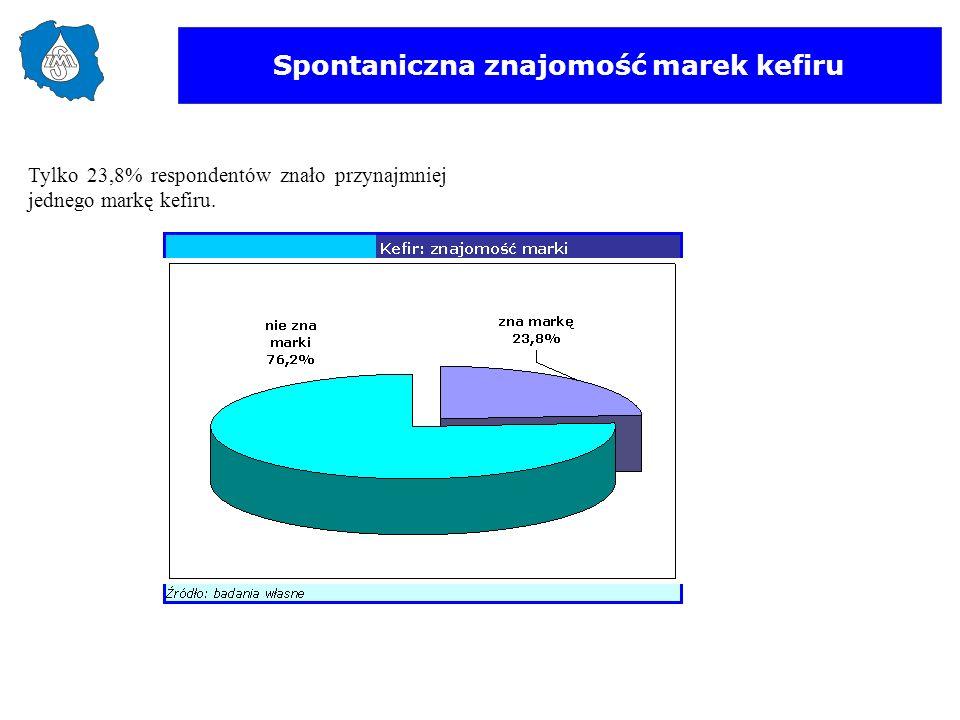 Spontaniczna znajomość marek kefiru