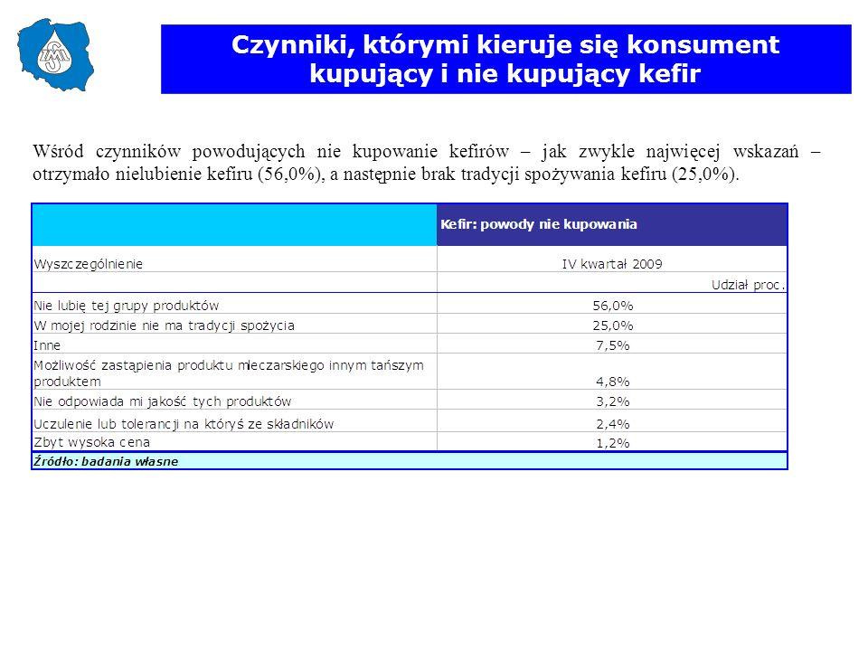 Czynniki, którymi kieruje się konsument kupujący i nie kupujący kefir