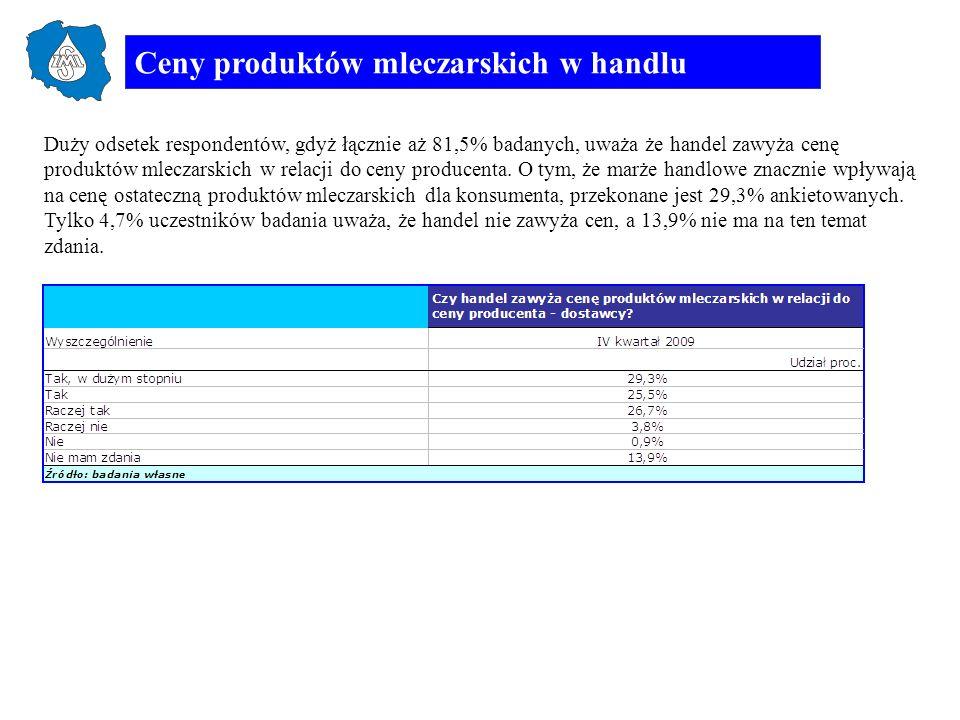 Ceny produktów mleczarskich w handlu