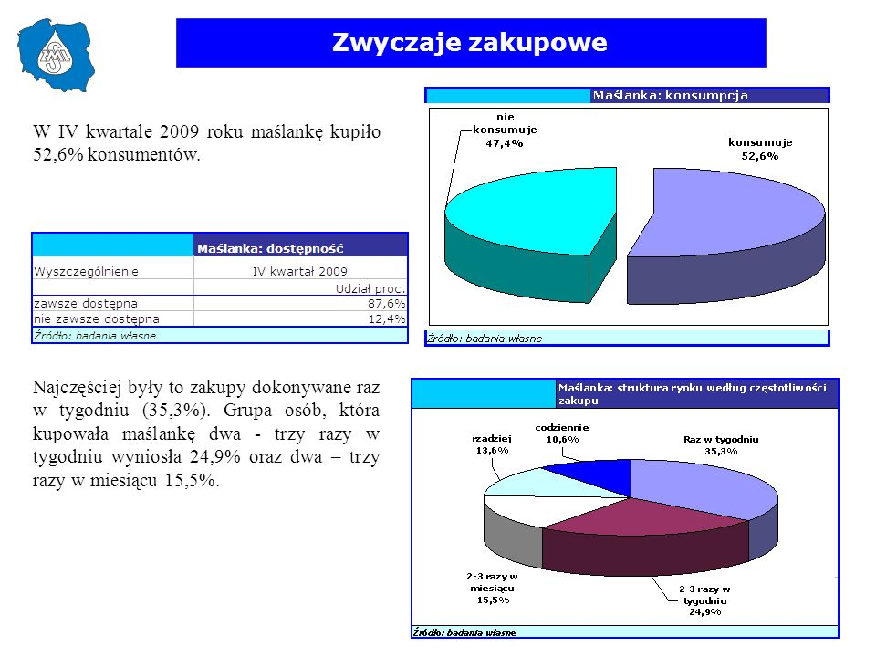 Zwyczaje zakupowe W IV kwartale 2009 roku maślankę kupiło 52,6% konsumentów.