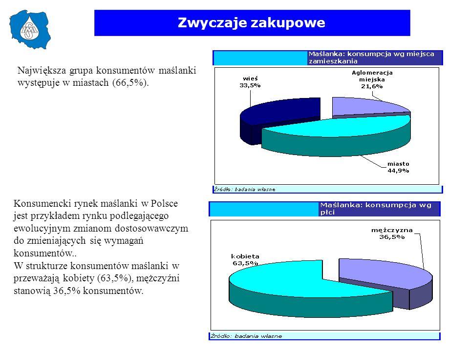 Zwyczaje zakupowe Największa grupa konsumentów maślanki występuje w miastach (66,5%).