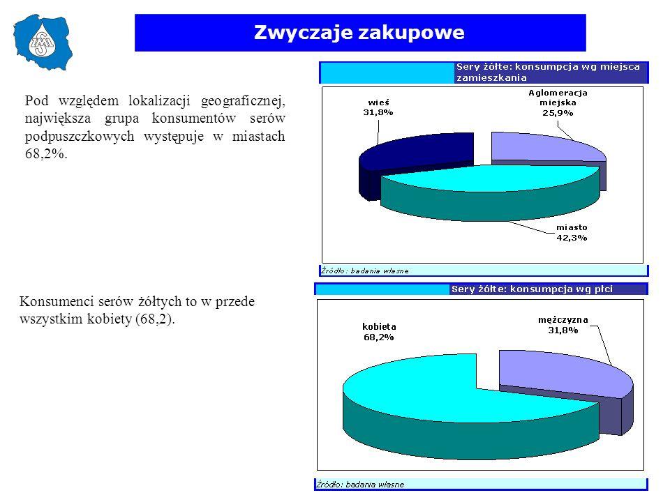 Zwyczaje zakupowe Pod względem lokalizacji geograficznej, największa grupa konsumentów serów podpuszczkowych występuje w miastach 68,2%.
