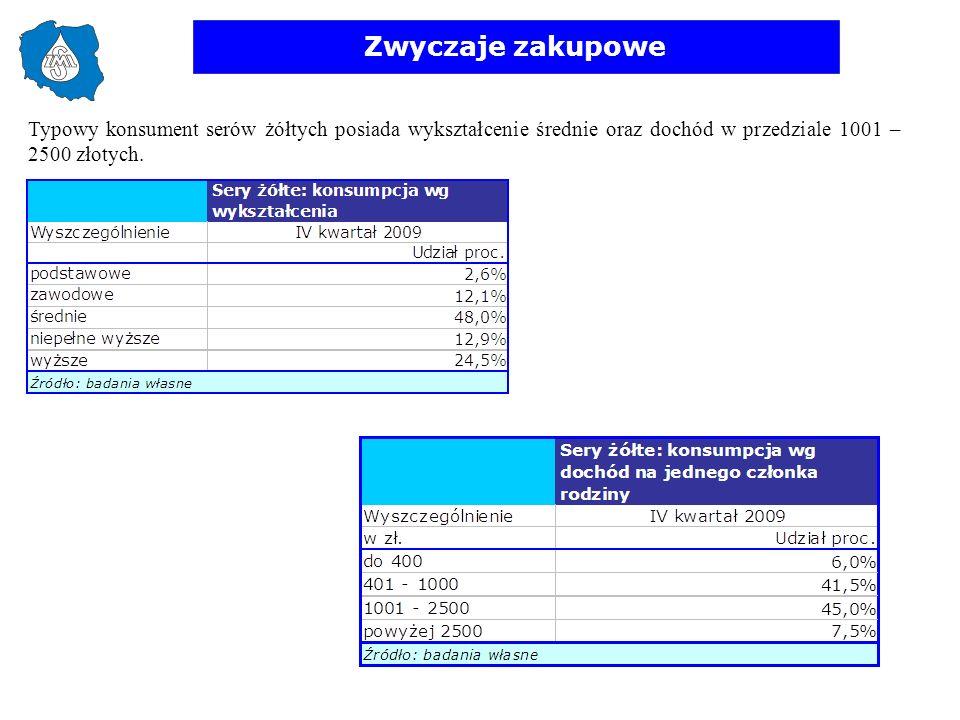 Zwyczaje zakupowe Typowy konsument serów żółtych posiada wykształcenie średnie oraz dochód w przedziale 1001 – 2500 złotych.