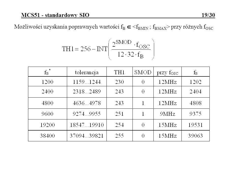 MCS51 - standardowy SIO 19/30