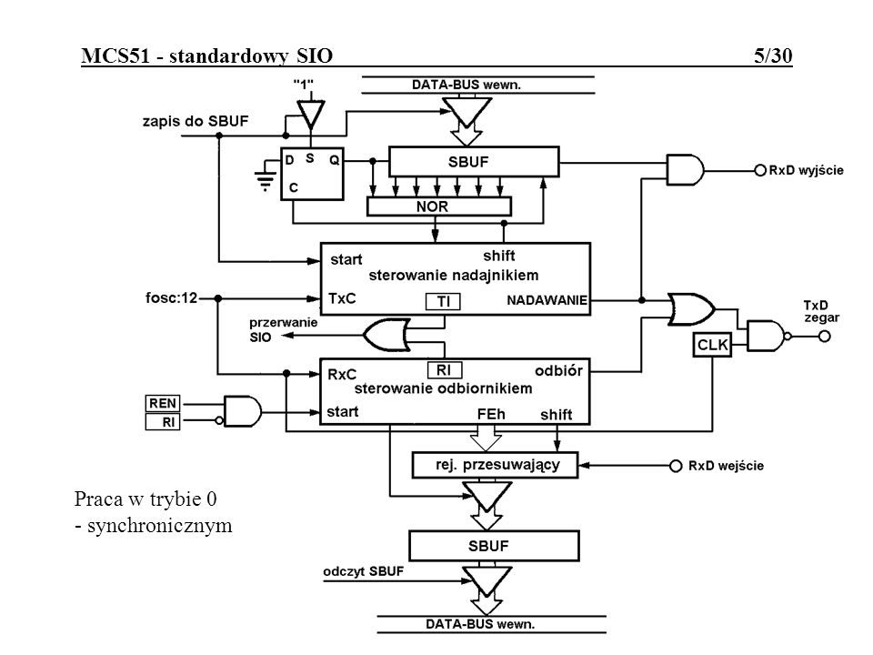 MCS51 - standardowy SIO 5/30