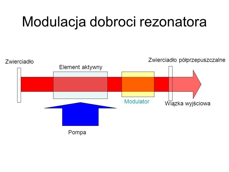 Modulacja dobroci rezonatora