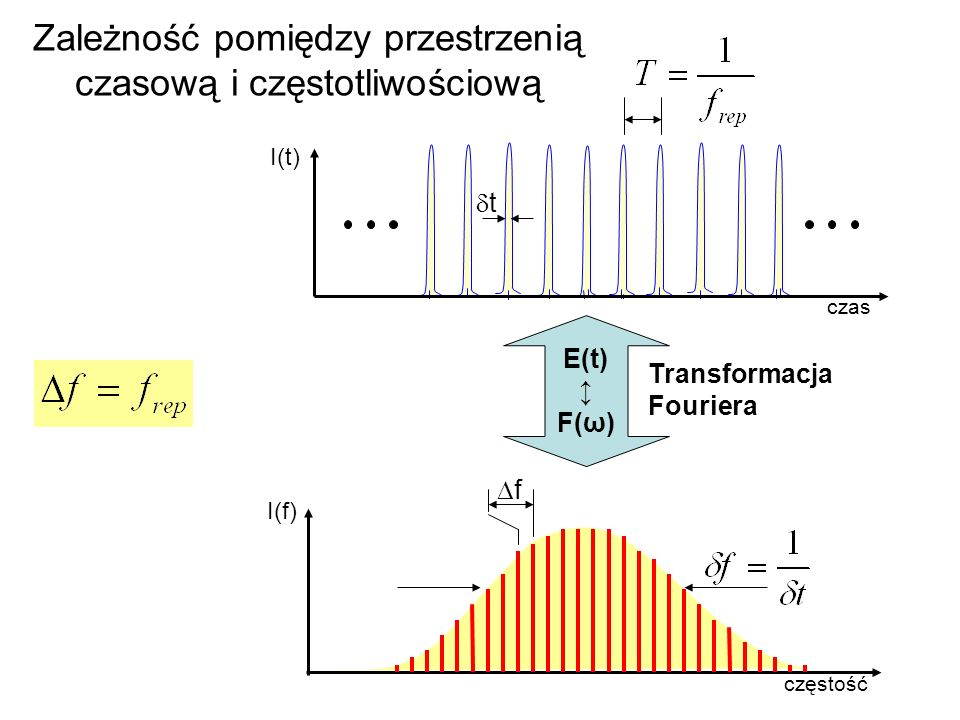Zależność pomiędzy przestrzenią czasową i częstotliwościową
