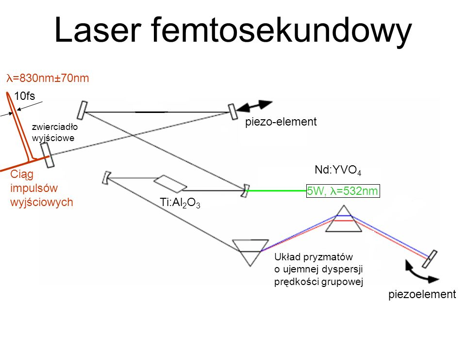 Laser femtosekundowy =830nm±70nm 10fs piezo-element Nd:YVO4
