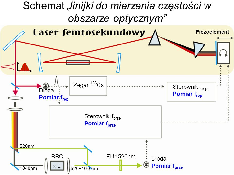 """Schemat """"linijki do mierzenia częstości w obszarze optycznym"""