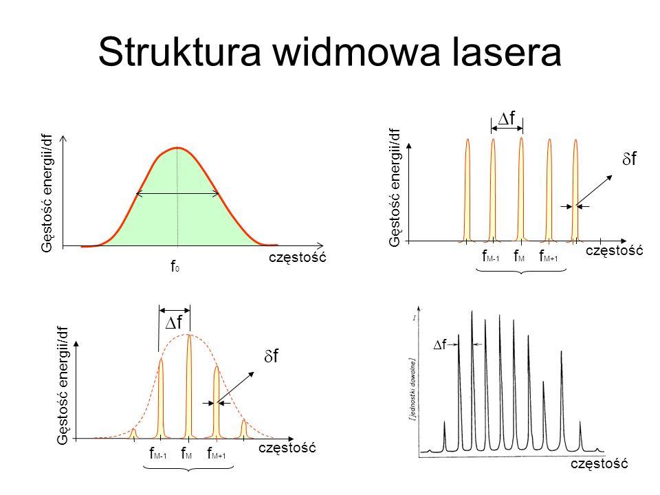 Struktura widmowa lasera