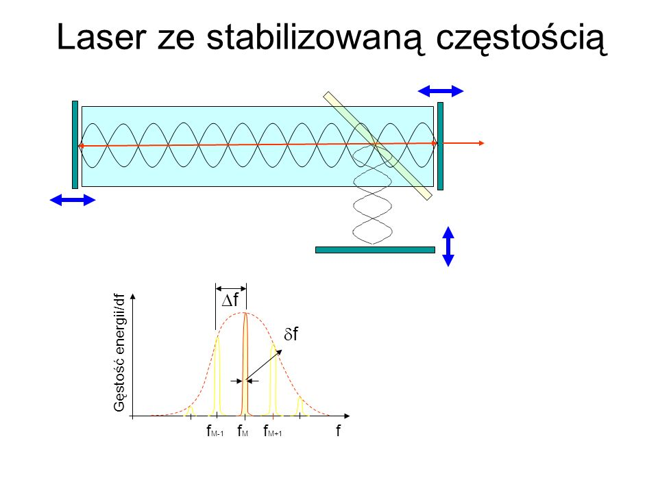 Laser ze stabilizowaną częstością