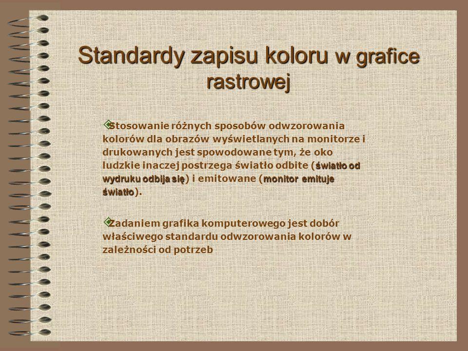 Standardy zapisu koloru w grafice rastrowej