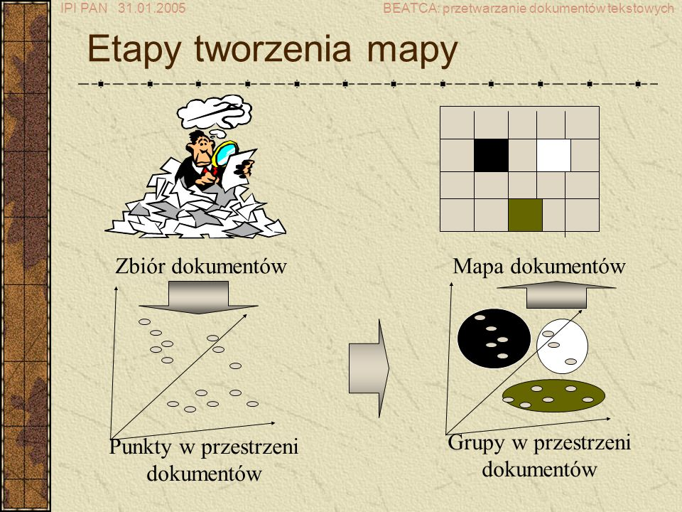 Etapy tworzenia mapy Zbiór dokumentów Punkty w przestrzeni dokumentów