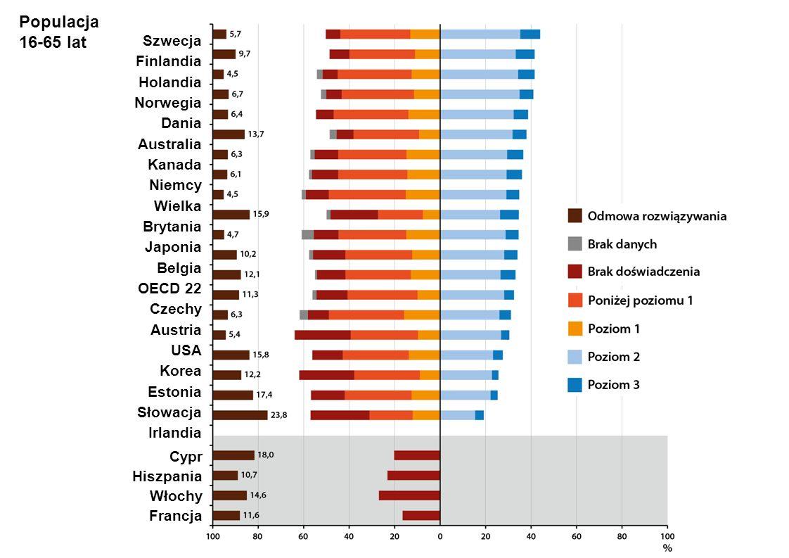 A A Populacja 16-65 lat Szwecja Finlandia Holandia Norwegia Dania