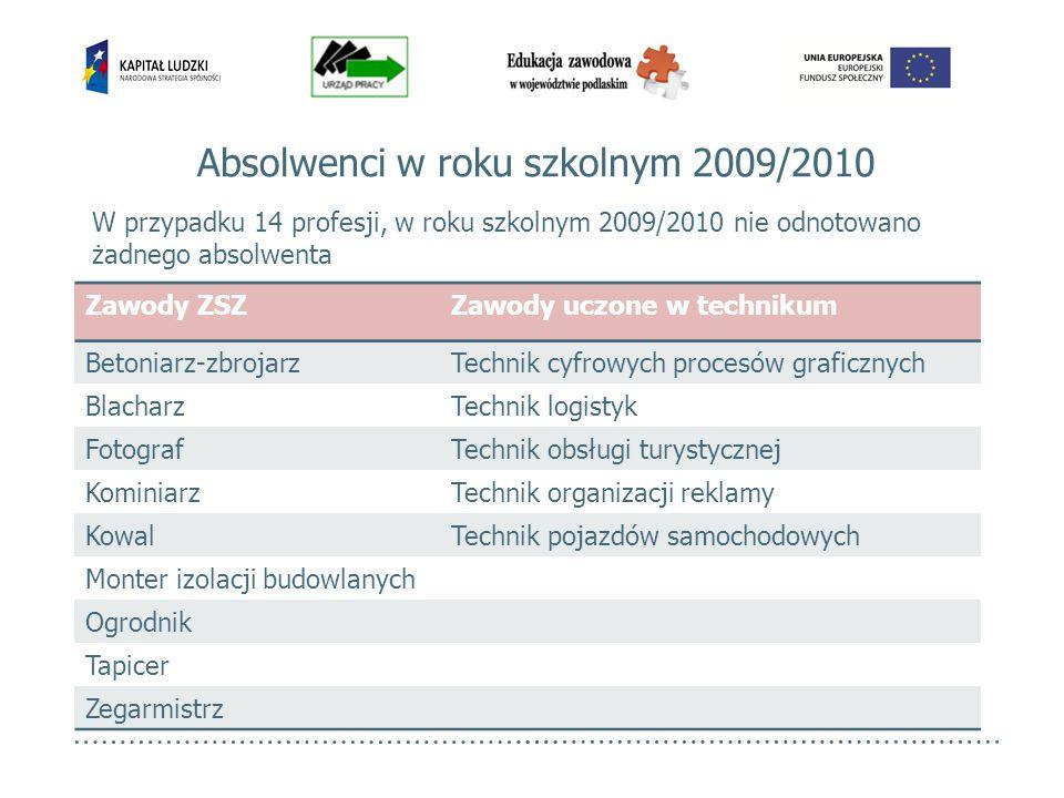 Absolwenci w roku szkolnym 2009/2010