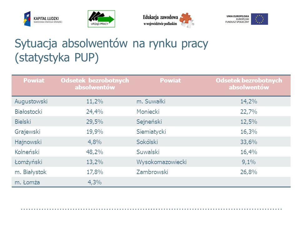 Sytuacja absolwentów na rynku pracy (statystyka PUP)