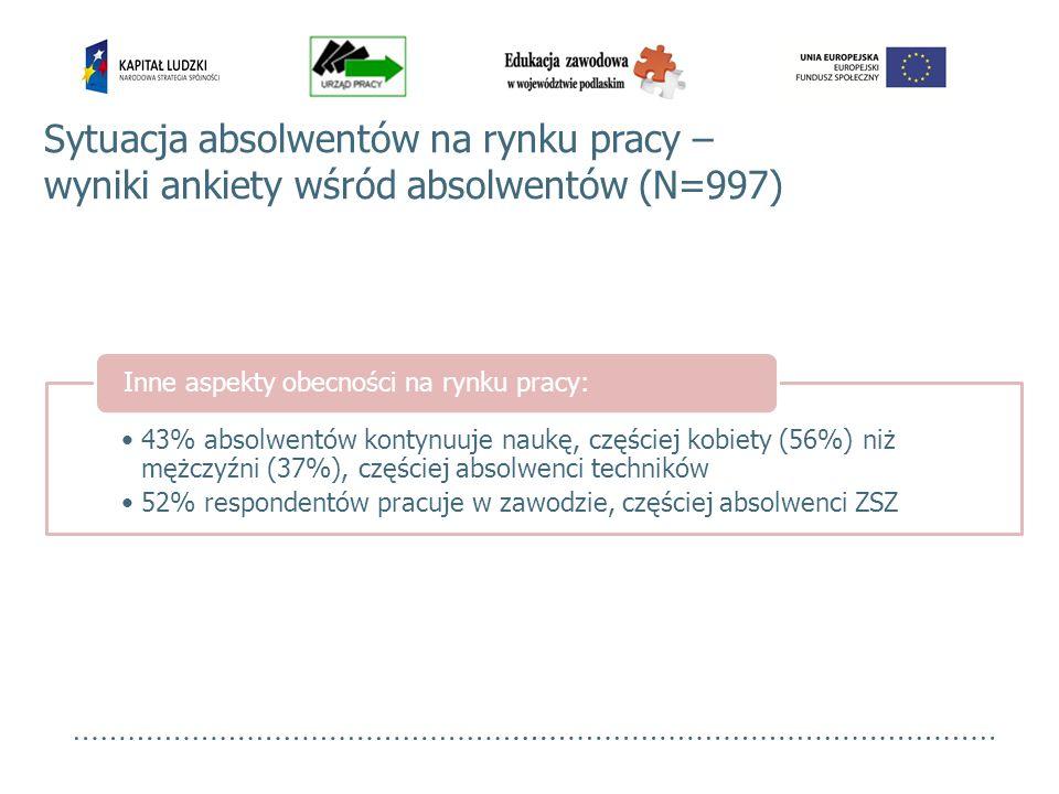 Sytuacja absolwentów na rynku pracy – wyniki ankiety wśród absolwentów (N=997)