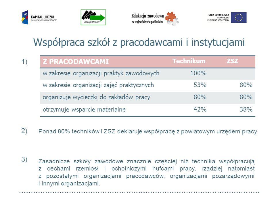 Współpraca szkół z pracodawcami i instytucjami